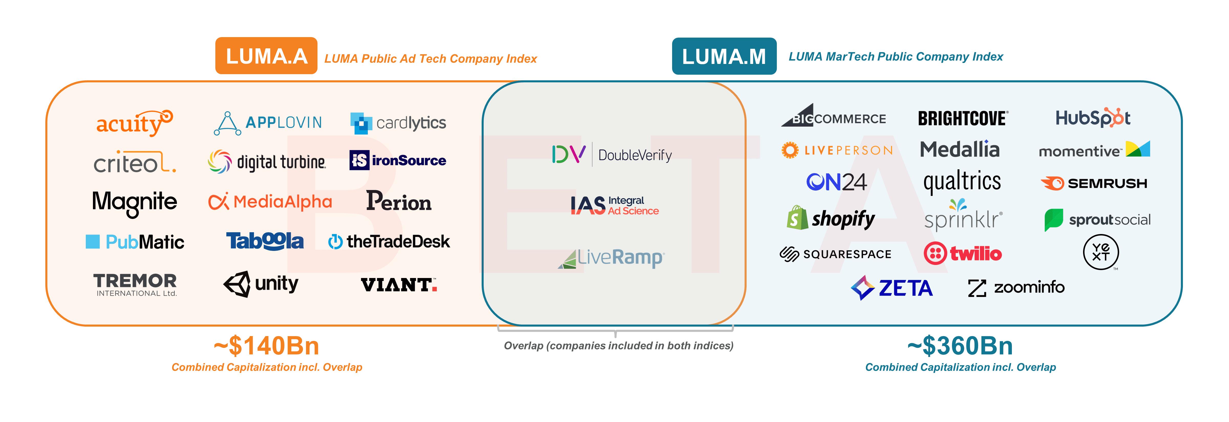 The LUMA Indices