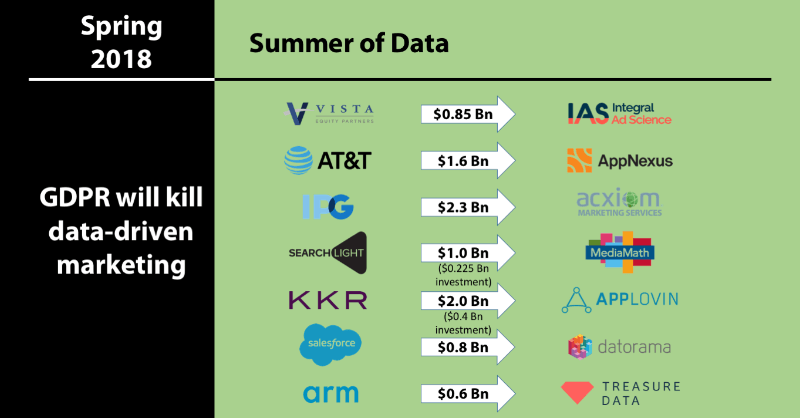 Summer of Data - Social Media