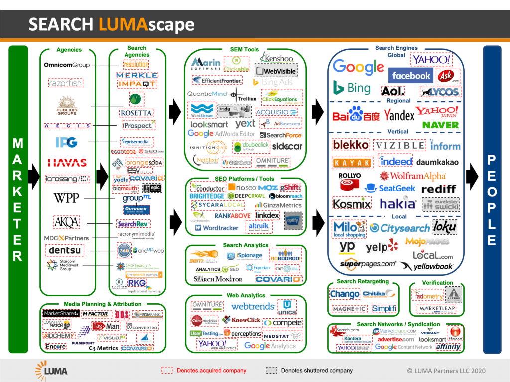 Search LUMAscape